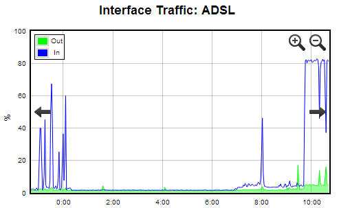 Sample ADSL interface graph