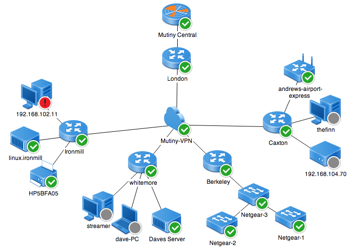 Network monitoring for service providers