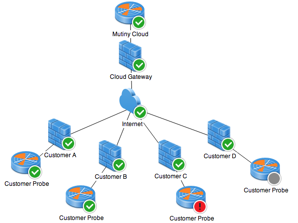 Network monitoring for cloud providers